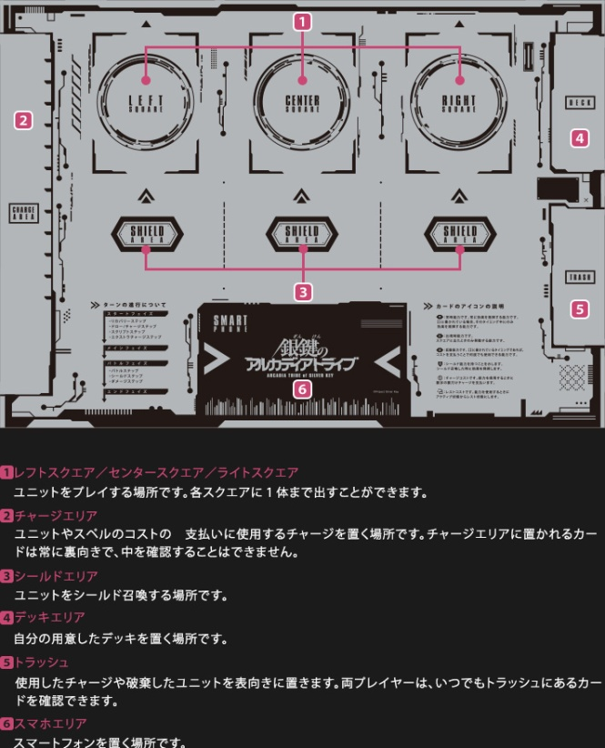 Playing field of the game from the game's official Japanese website. The portion of the playmat labelled 6 is where the player's smartphone rests.